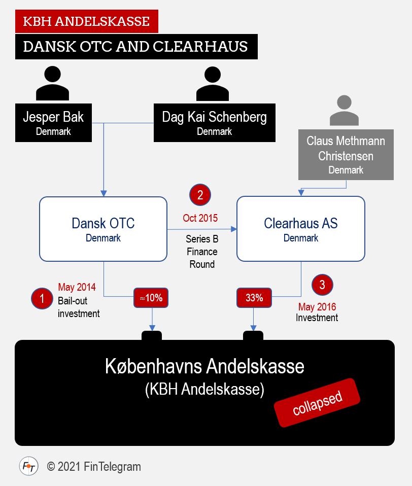 KBH Andelskasse aka Kobenhavn Andelskasse with Dansk OTC and Clearhaus